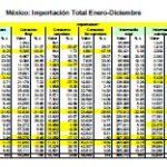 LA BALANZA COMERCIAL DE MÉXICO EN 2018.   ARNULFO R GÓMEZ.