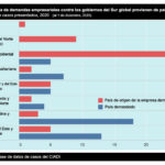 Encima del COVID: Los gobiernos de América Latina deben enfrentar demandas empresariales por miles de millones de dólares